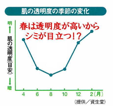 透明度グラフ(春).jpg
