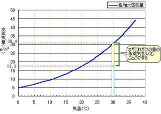 飽和水蒸気量グラフ2.jpg
