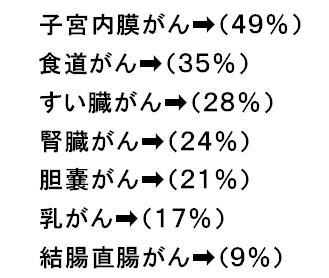 7種類のがんと死亡率.jpg