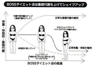 BOSSダイエット経過グラフ.jpg