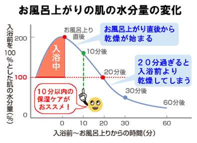 お風呂上がりの水分量変化.jpg