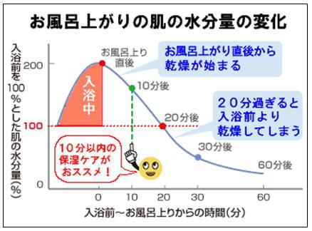 お風呂上がり水分量の変化.jpg
