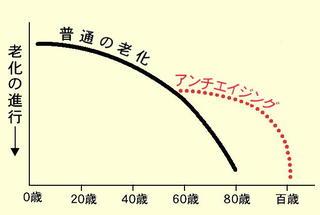 アンチエイジングの曲線.jpg