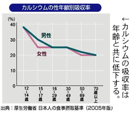 カルシウム吸収率は年と共に低下.jpg