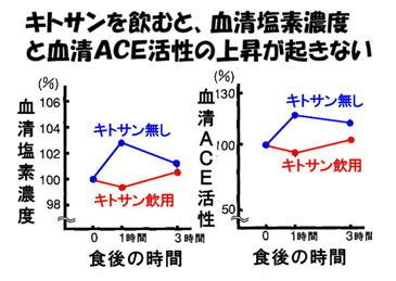 キトサンとACE効果グラフ.jpg