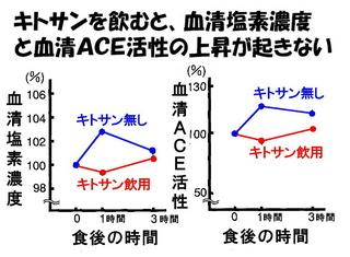 キトサンの減塩研究.jpg