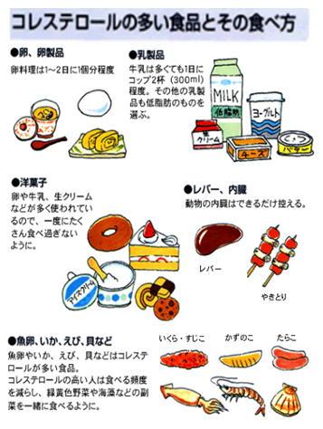 コレステロールの多い食品.jpg