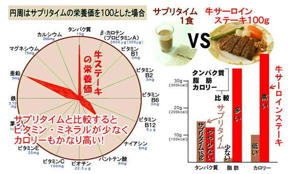 サプリタイムとサーロインステーキ.jpg