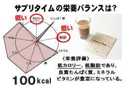 サプリタイムの栄養バランス.jpg