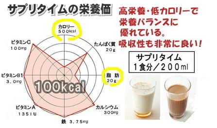 サプリタイムの栄養価.jpg