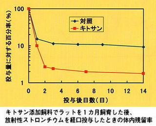 ストロンチウムをキトサンが排泄.jpg