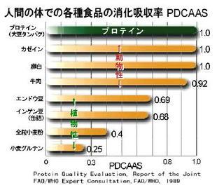 タンパク質PDCAAS.jpg