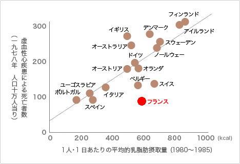 フレンチパラドックスのグラフ.jpg