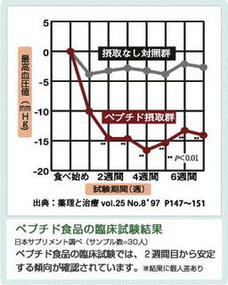 ペプチド効果グラフ.jpg