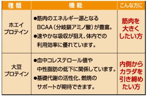 ホエイ、大豆プロテイン.jpg