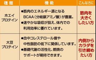 ホエイと大豆プロテイン.jpg