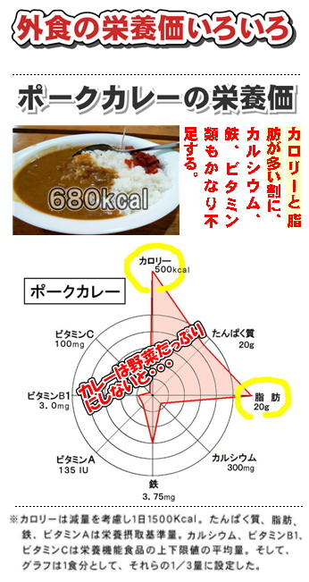 ポークカレーの栄養価.jpg