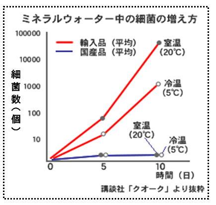 ミネラルウォーターの細菌数の増え方.jpg