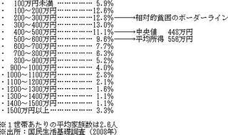 世帯あたりの所得分布.jpg