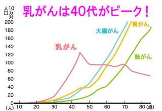 乳がんのピーク40代.jpg