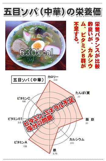 五目ソバの栄養価.jpg