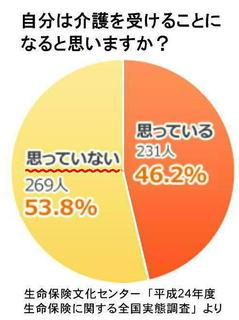 介護を受けるか?円グラフ.jpg