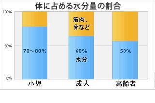 体内水分量年齢別グラフ.jpg