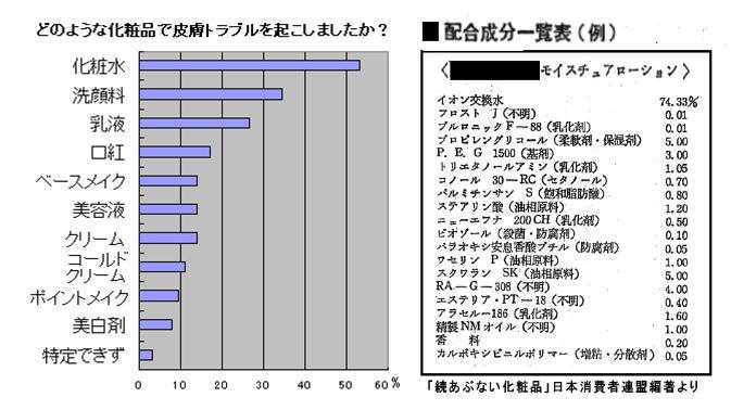 化粧品トラブル種類、モイスチュア配合表例.jpg