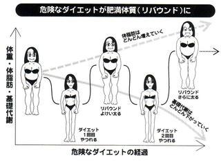危険なダイエットグラフ.jpg
