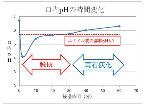 口内PHの時間変化.jpg