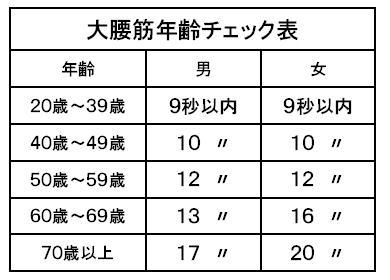 大腰筋年齢チェック表.jpg
