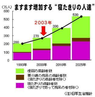寝たきりグラフ.jpg