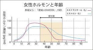 年齢とエストロゲン分泌量.jpg