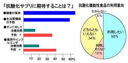抗酸化サプリに期待することは?.jpg