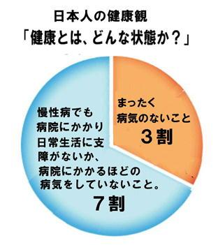 日本人の健康意識 円グラフ.jpg