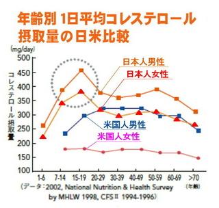 日米比較コレステロール値.jpg