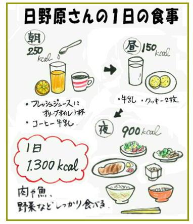 日野原さんの1日の食事.jpg
