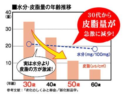 水分・皮脂量の年齢推移.jpg