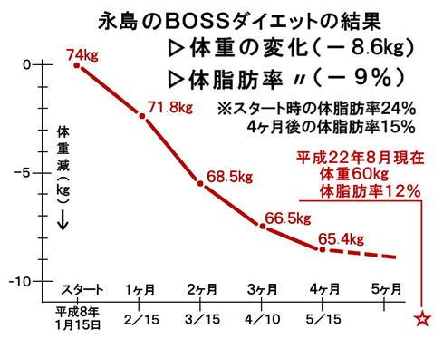 永島のBOSSダイエットの結果.jpg