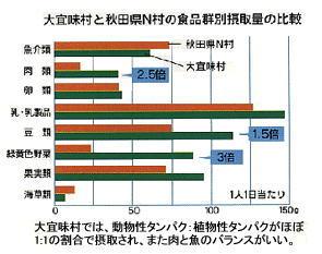 沖縄と秋田食事の比較.jpg