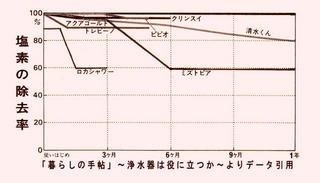 浄水器の塩素除去.jpg