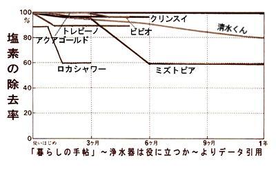 浄水器の塩素除去率.jpg