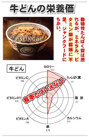 牛丼の栄養価.jpg