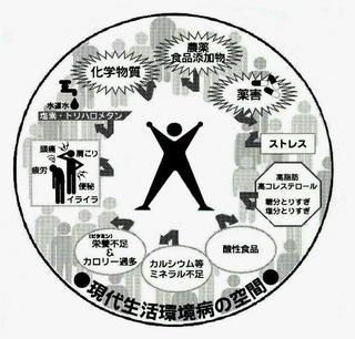 生活環境病のイラスト.jpg