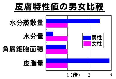 皮膚特性値の男女比較.jpg
