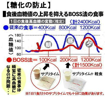 糖化の防止 BOSS法食事グラフ.jpg