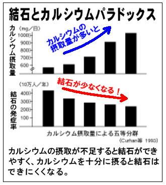 結石のグラフ.jpg