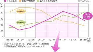 肝斑グラフ1.jpg