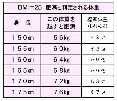 肥満と判定される体重.jpg