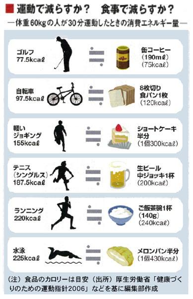 運動で減らすか? 食事で減らすか?の図.jpg